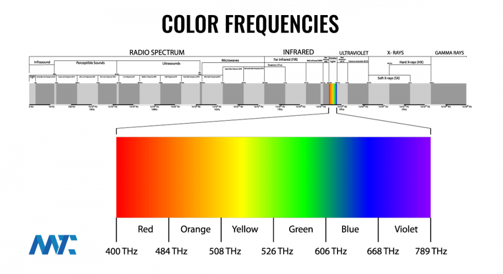 Color and The Electromagnetic Spectrum