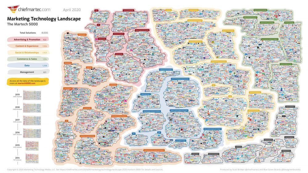 What Is MarTech? Marketing Technology: Past, Present, and Future