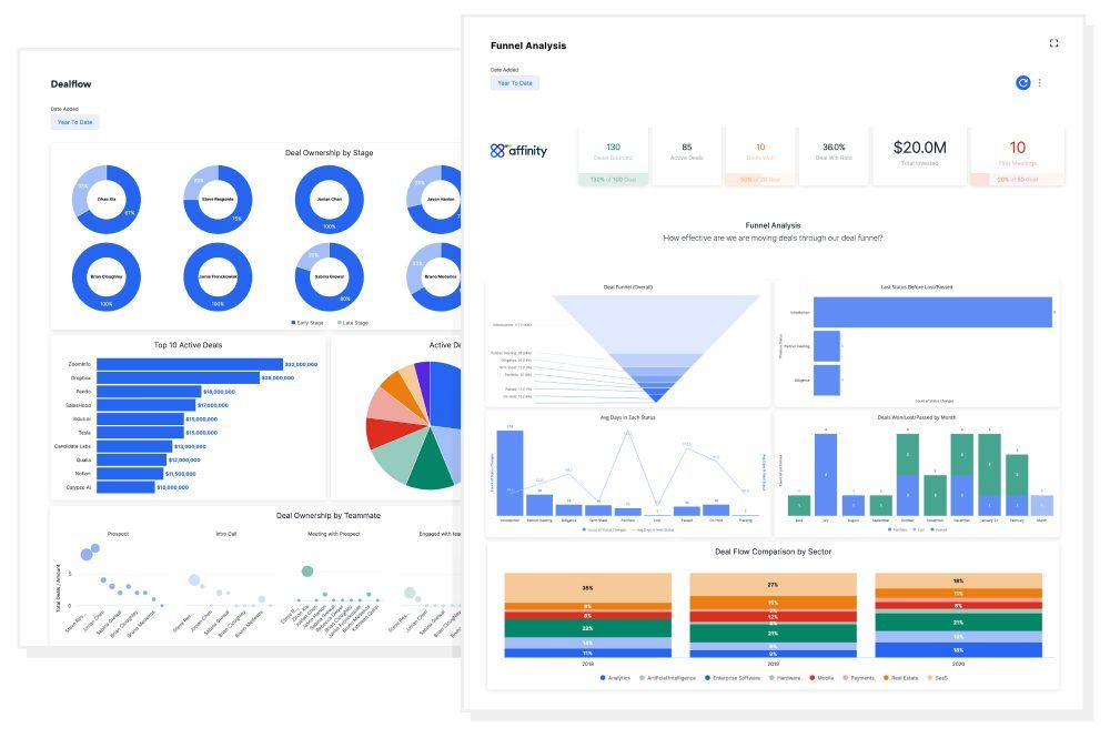 Affinity Analytics Dashboard V2