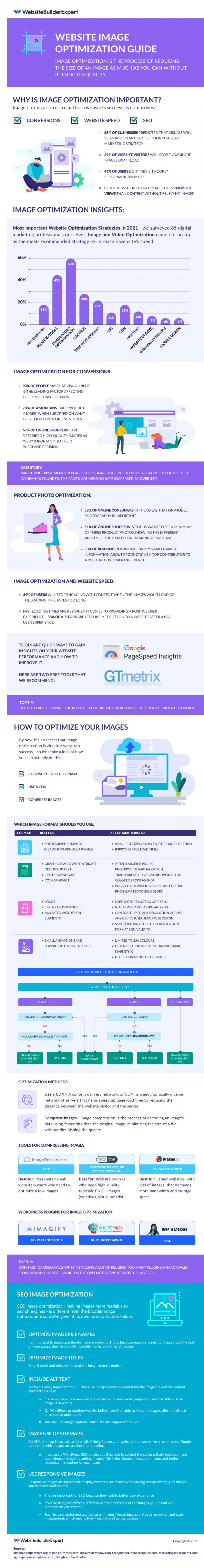 Image Optimization Guide Infographic