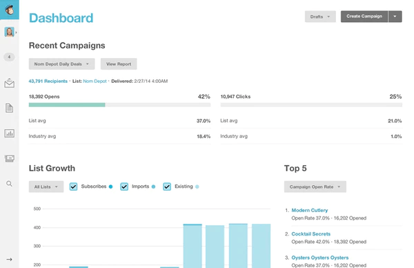 Mailchimp Dashboard - Email Campaign Analytics