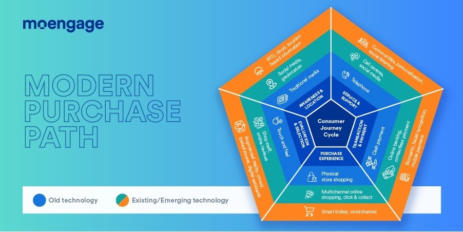 moengage modern purchase path