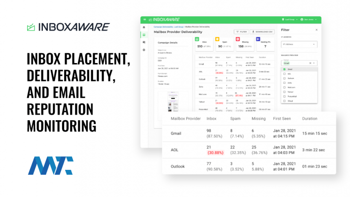 InboxAware Email Deliverability, Inbox Placement Monitoring, Reputation Management