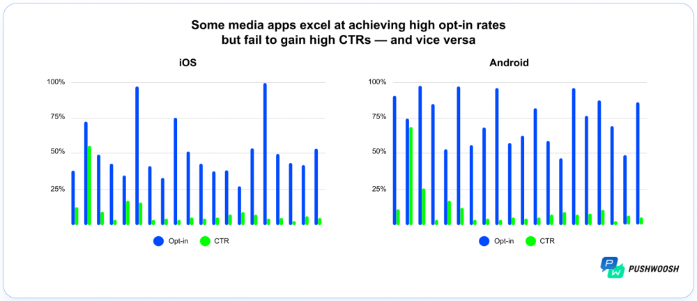 Mobile App Messaging Opt-in and CTR rate comparison iOS vs Android
