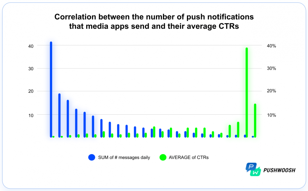 mobile app push notification frequency 1