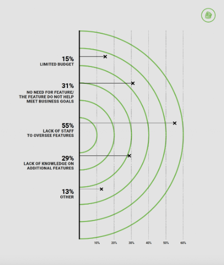 Chart: What are the key reasons for not using certain features in your marketing automation platform?