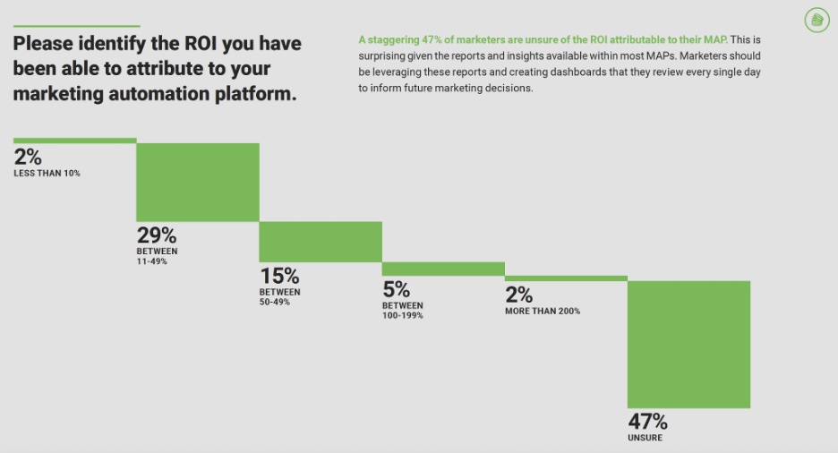Please identify the ROI you have been able to attribute to your marketing automation platform?